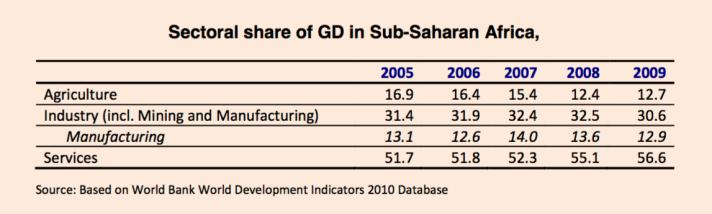 sub-saharan Africa GDP