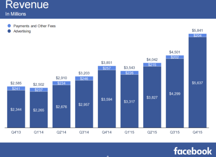 facebook income.png