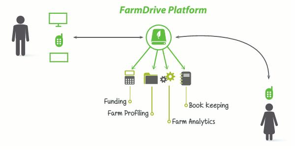 farmdrive platform.png