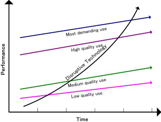 disruptive tech graph.png