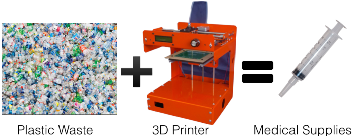 Did You Know 3D printing is saving lives and the environment inAfrica?