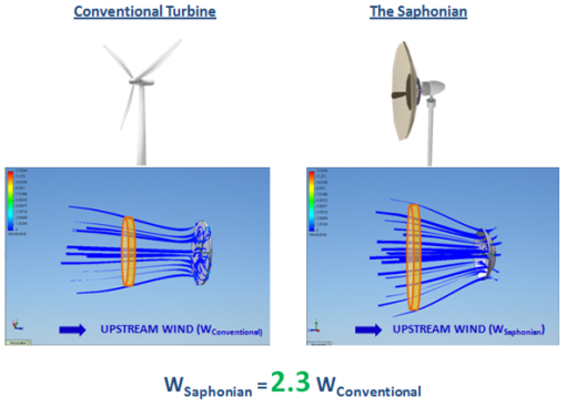 Saphon turbine wind energy.png