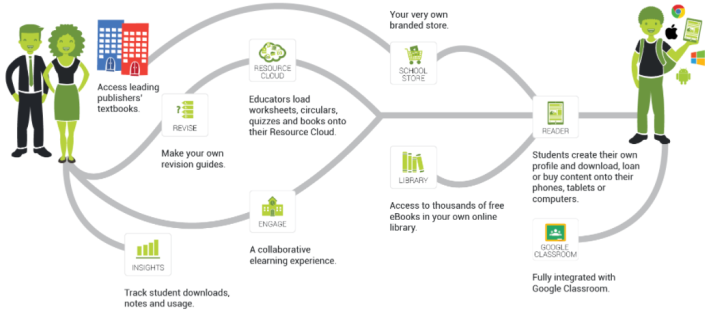snapplify diagram africa educatin.png