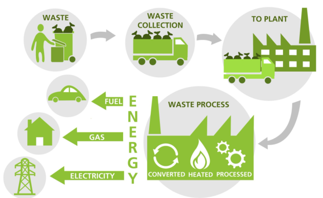 waste to power africa reppie.png