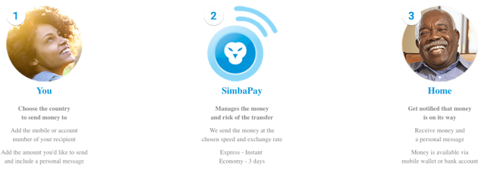 simbapay africa remittances.png